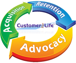 Customer Cycle - Acquisition,<br /> Retention, Advocacy