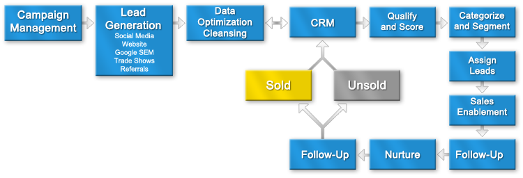 Marketing Campaign Flow Chart